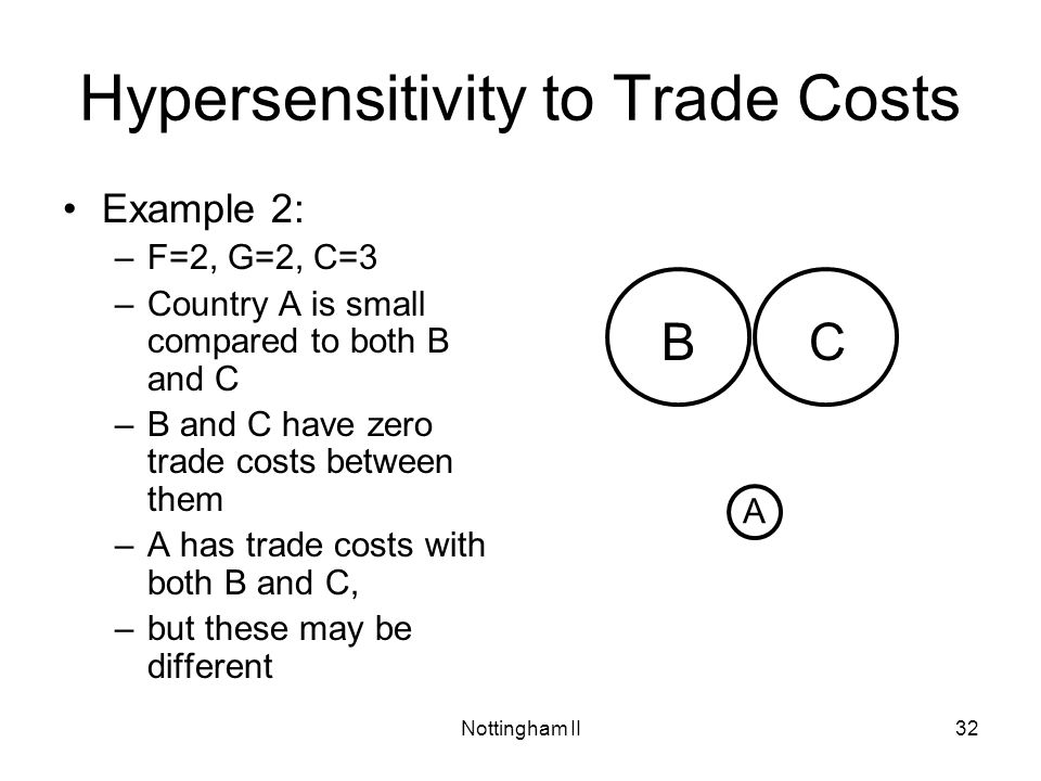 Hypersensitivity to Trade Costs