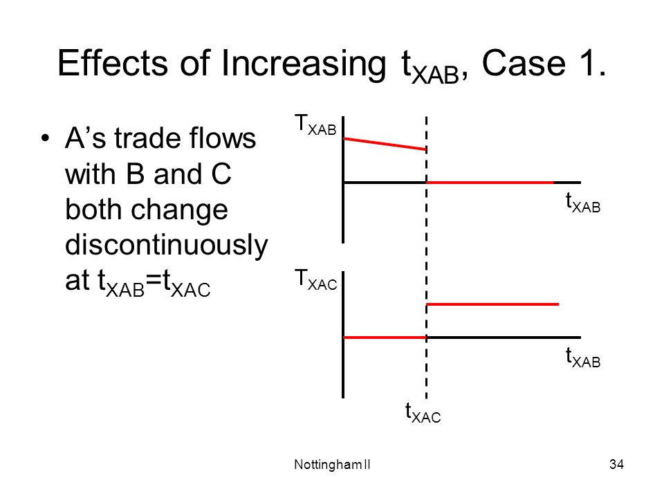 Effects of Increasing tXAB, Case 1.