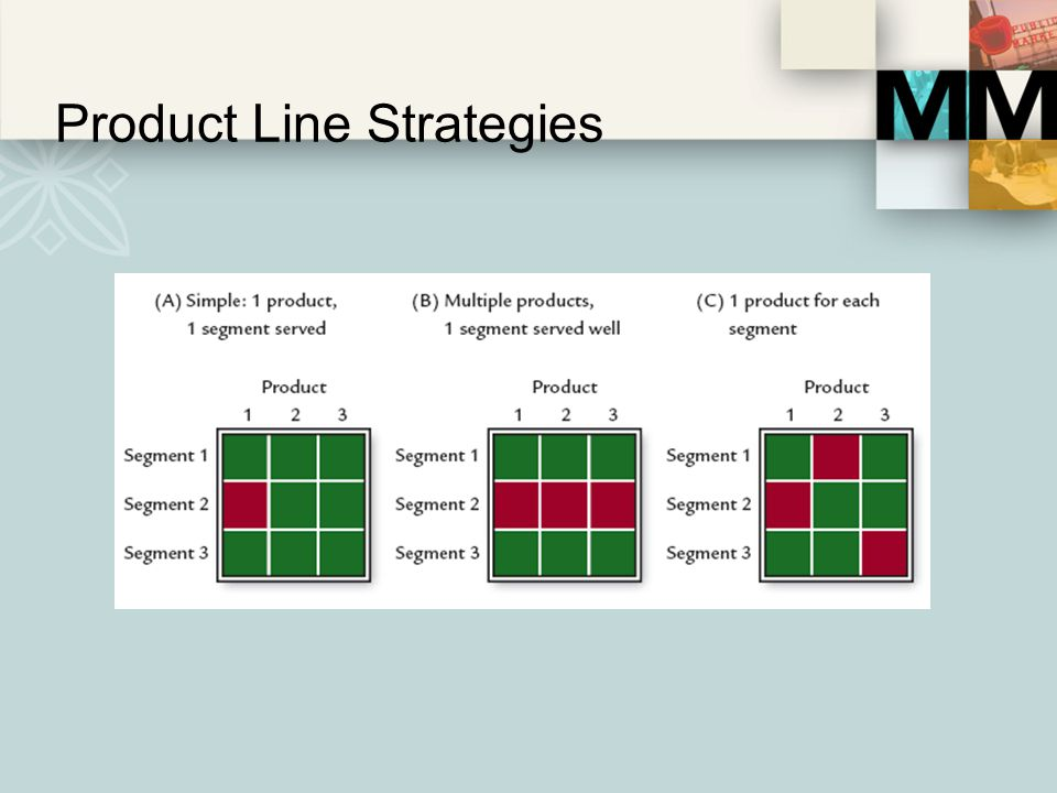Product Line Strategies