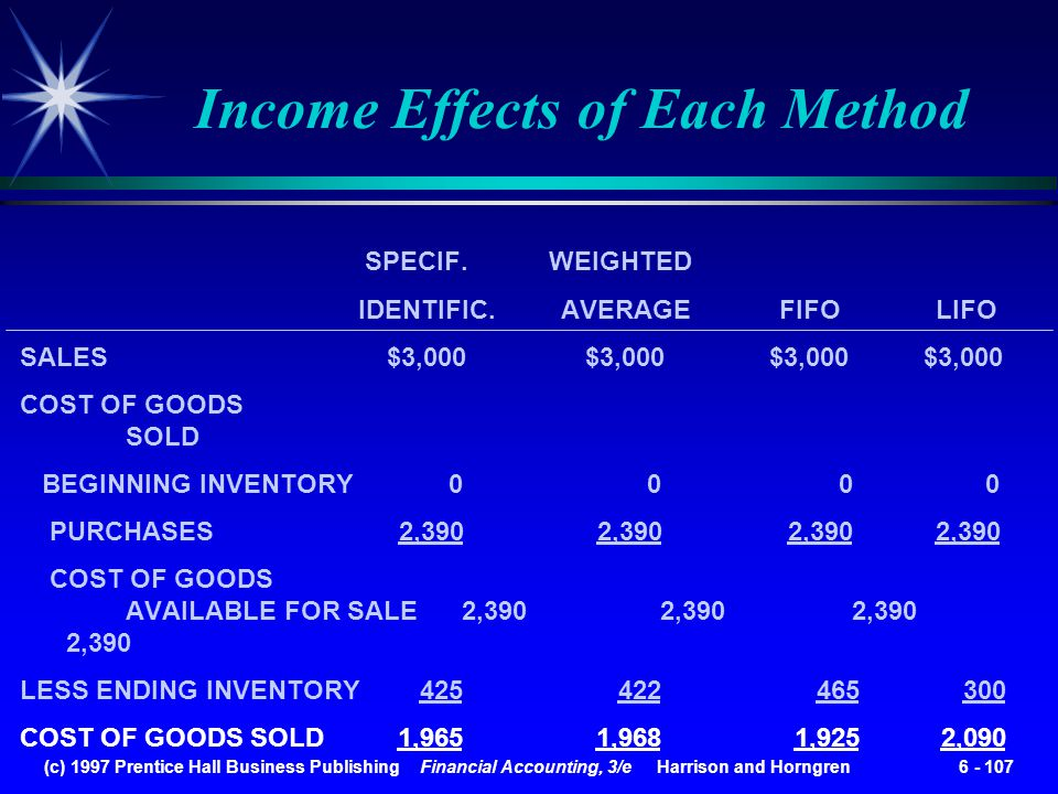 Income Effects of Each Method