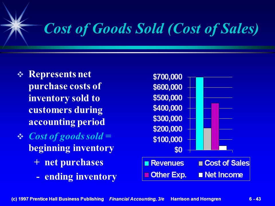 Cost of Goods Sold (Cost of Sales)