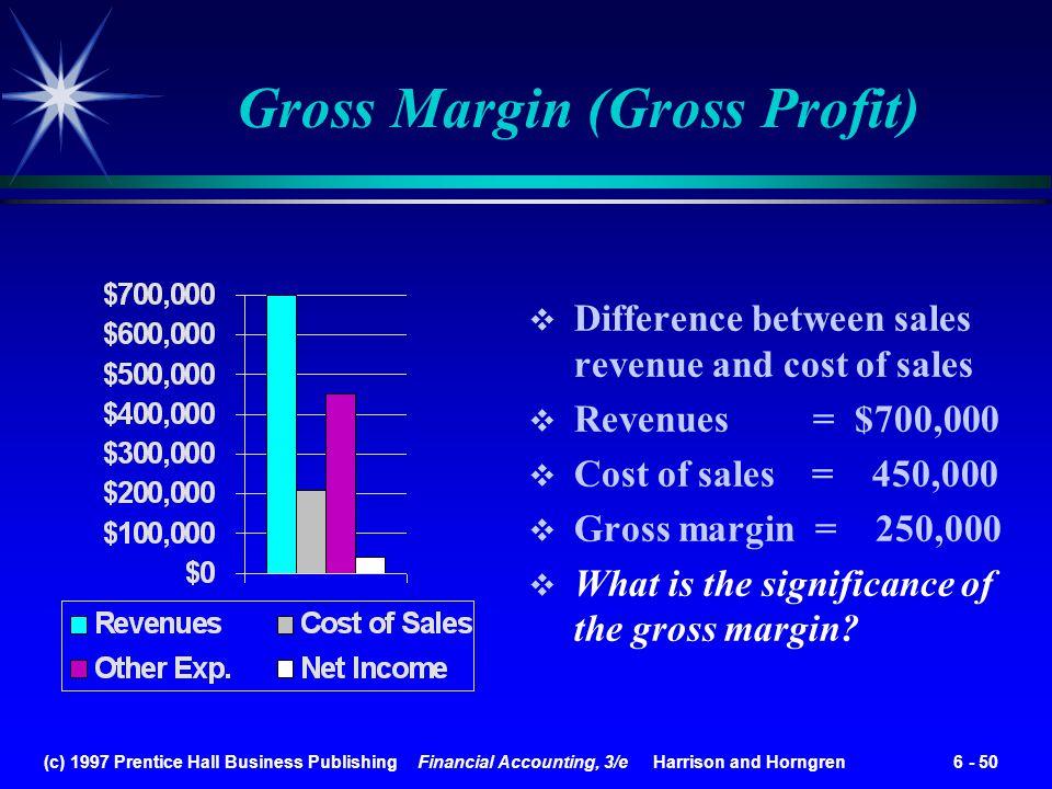 Gross Margin (Gross Profit)