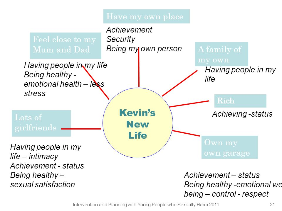 Kevin's New Life Have my own place Feel close to my Mum and Dad