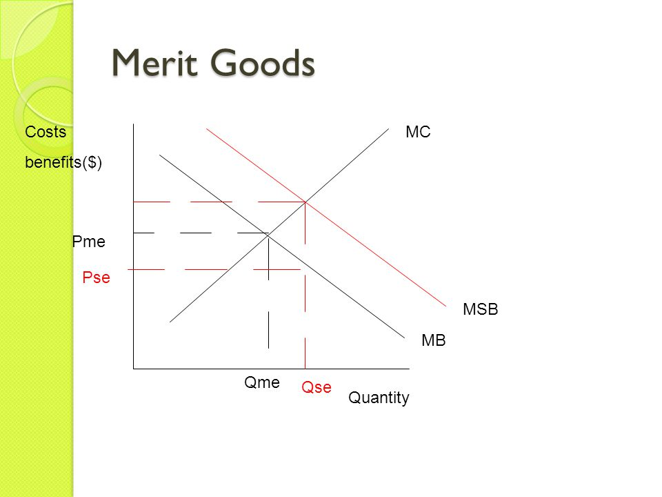 Merit Goods Costs benefits($) MC Pme Pse MSB MB Qme Qse Quantity