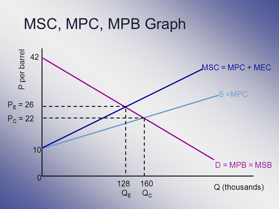 MSC, MPC, MPB Graph 42 MSC = MPC + MEC P per barrel S =MPC PE = 26