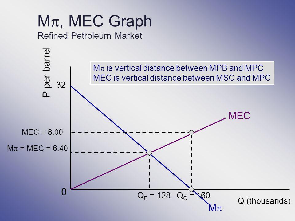 M, MEC Graph Refined Petroleum Market