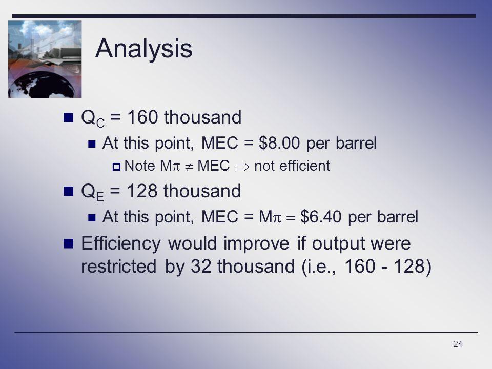Analysis QC = 160 thousand QE = 128 thousand
