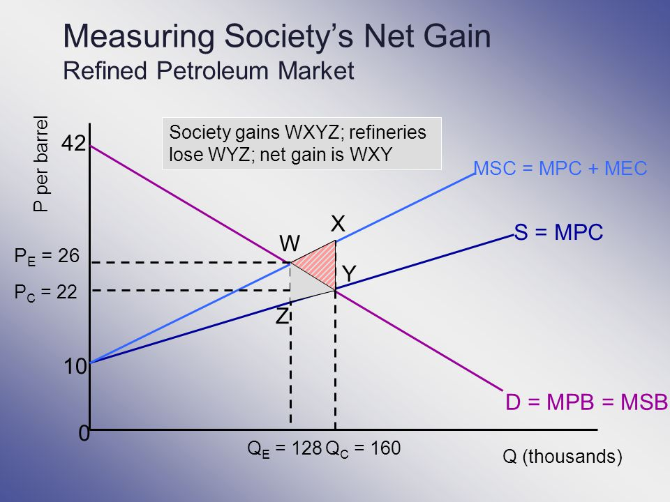 Measuring Society's Net Gain Refined Petroleum Market