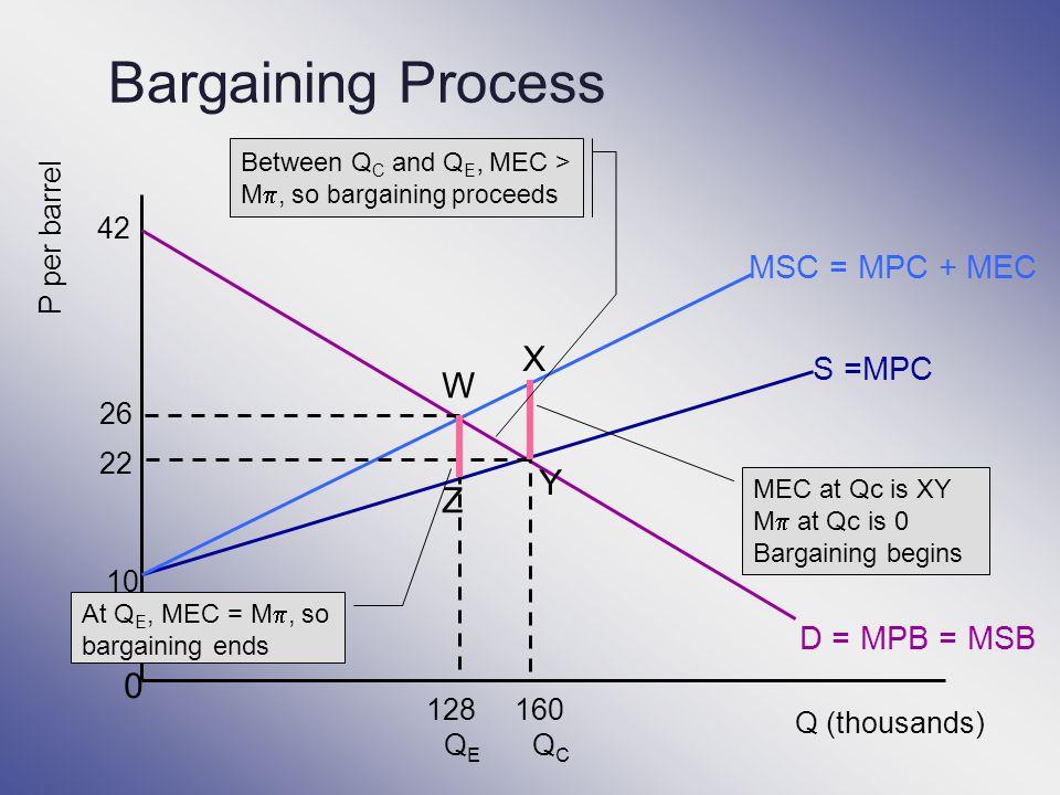 Bargaining Process X W Y Z MSC = MPC + MEC S =MPC D = MPB = MSB 42