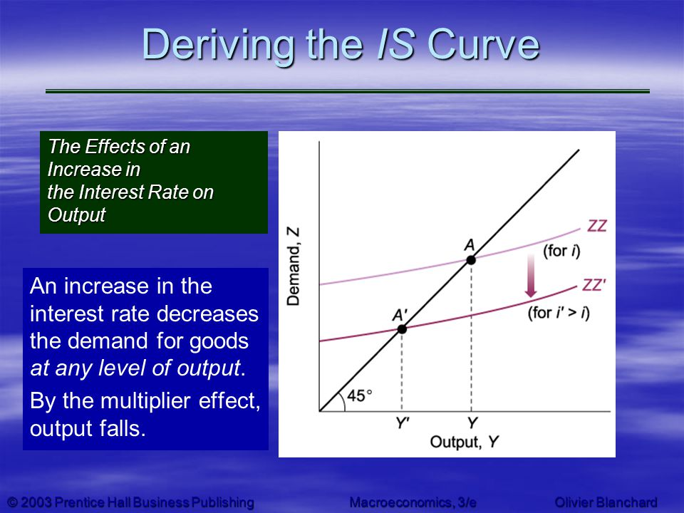 Deriving the IS Curve The Effects of an Increase in the Interest Rate on Output.