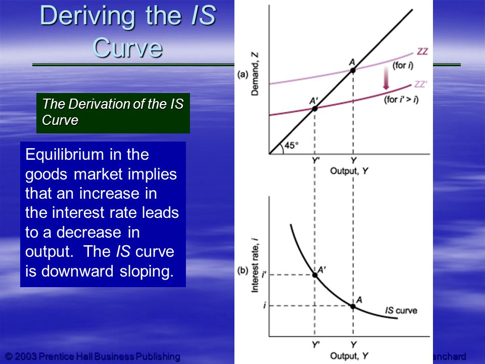 Deriving the IS Curve The Derivation of the IS Curve.