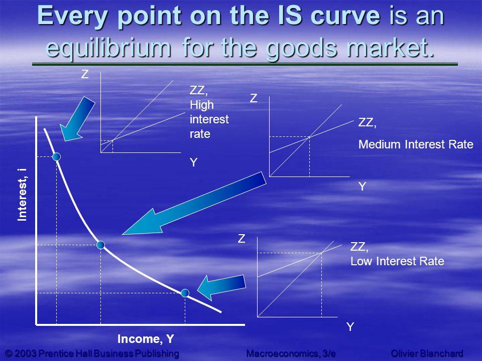 Every point on the IS curve is an equilibrium for the goods market.