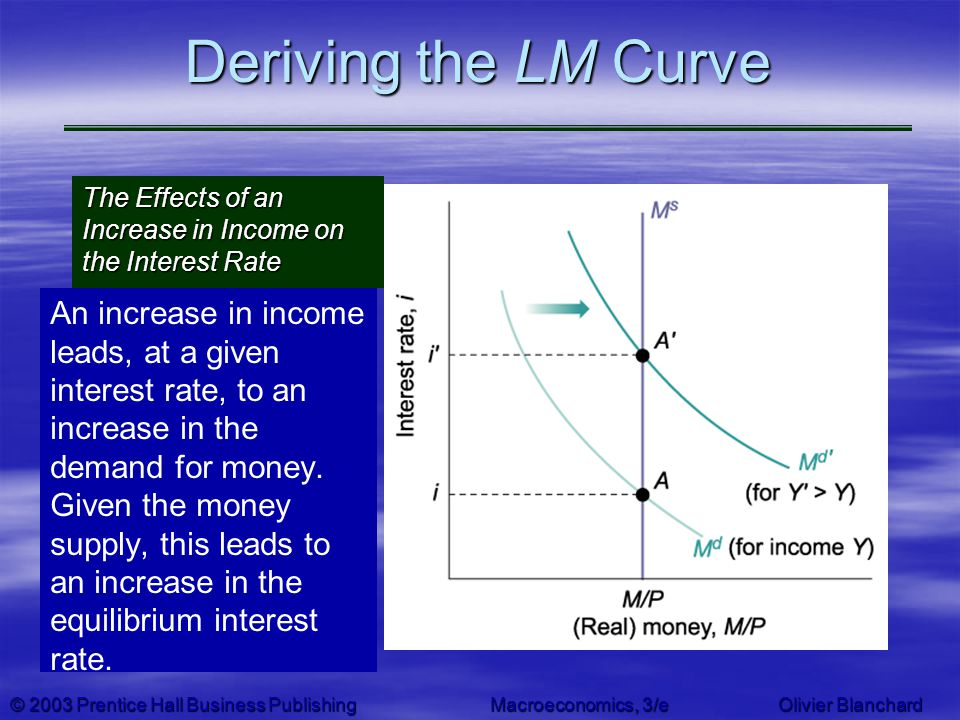 Deriving the LM Curve The Effects of an Increase in Income on the Interest Rate.