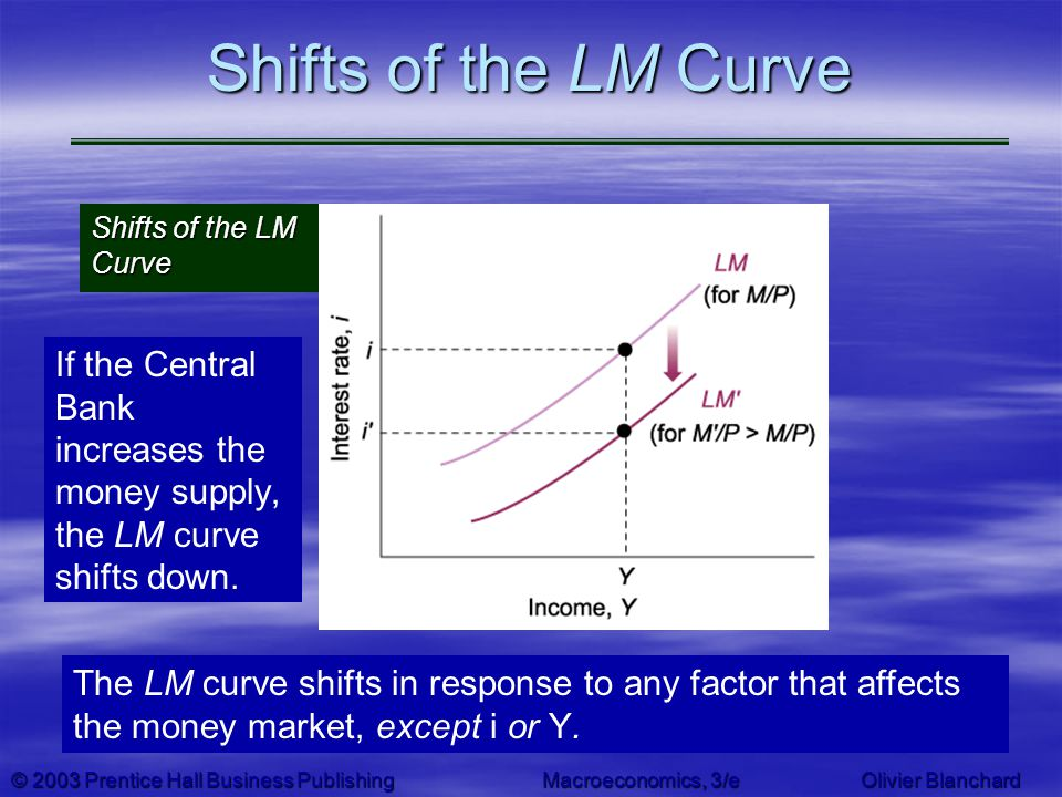 Shifts of the LM Curve Shifts of the LM Curve. If the Central Bank increases the money supply, the LM curve shifts down.