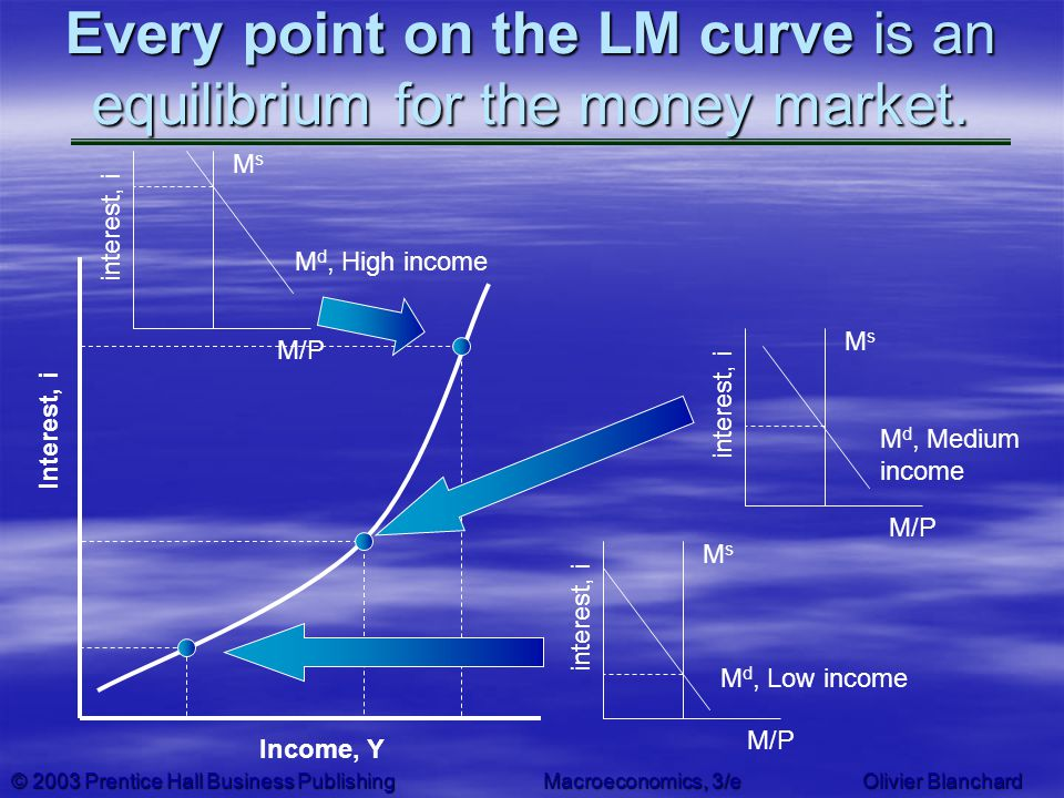 Every point on the LM curve is an equilibrium for the money market.
