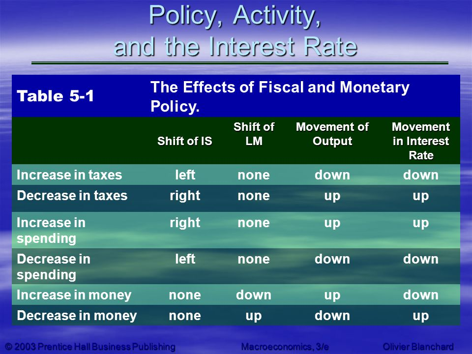 Policy, Activity, and the Interest Rate
