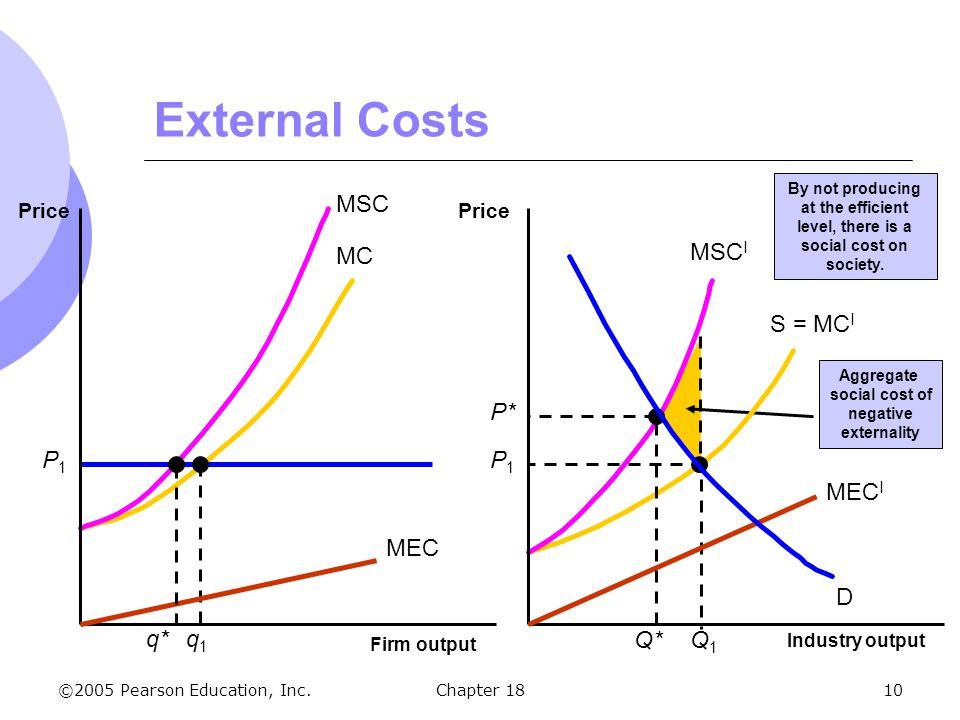 External Costs MC S = MCI D P1 q1 Q1 MSC MSCI MEC MECI q* P* Q* Price