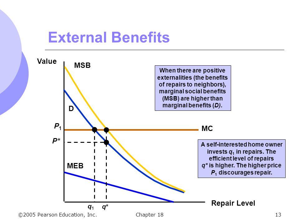 External Benefits Value MSB D P1 MC P* MEB Repair Level q1 q*