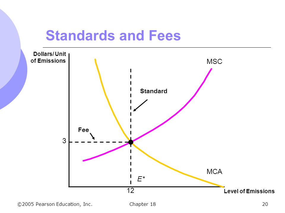 Standards and Fees MSC 3 MCA E* 12 Standard Fee Dollars/ Unit