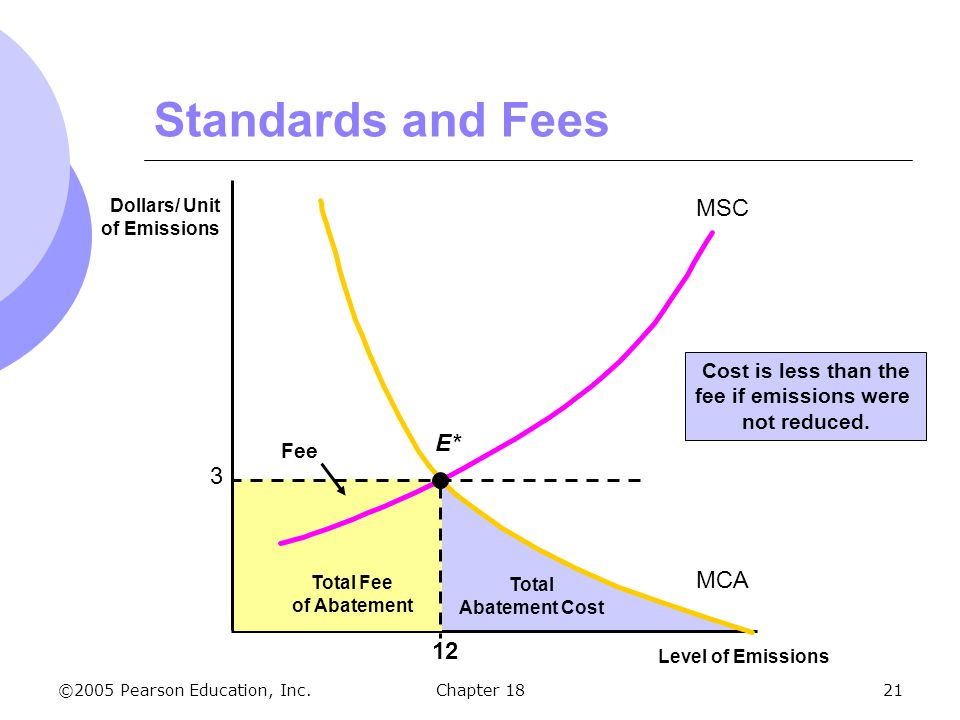 Standards and Fees MSC E* 3 MCA 12 Cost is less than the