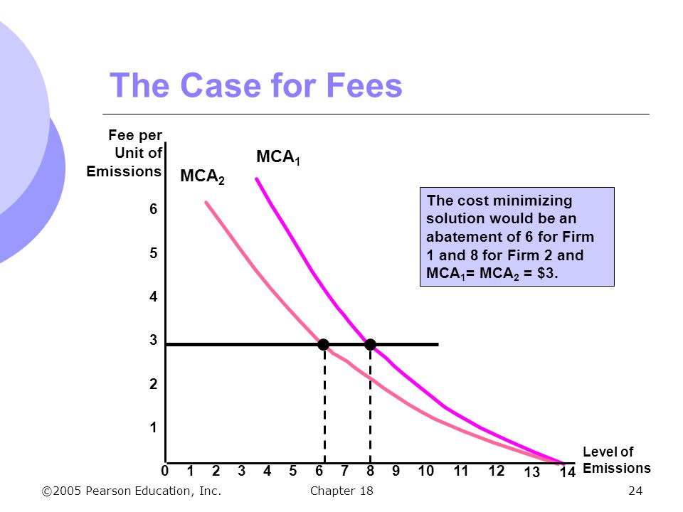 The Case for Fees MCA1 MCA2 2 4 6 Fee per Unit of Emissions 1 3 5