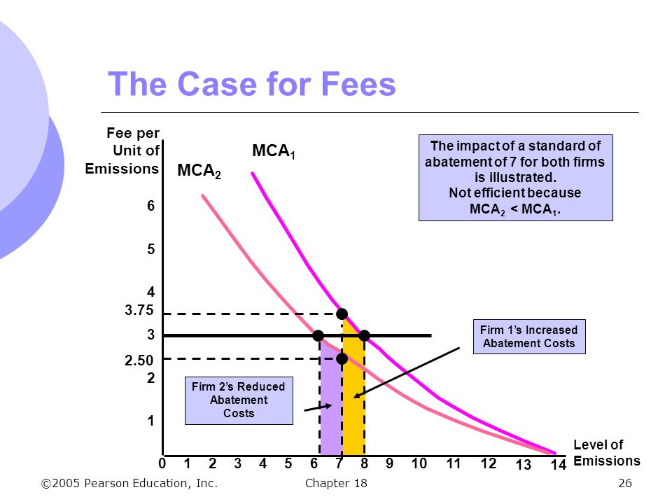 The impact of a standard of abatement of 7 for both firms
