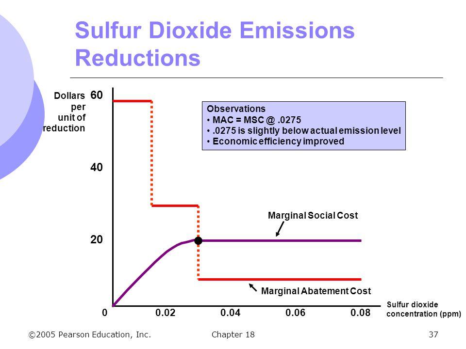 Sulfur Dioxide Emissions Reductions