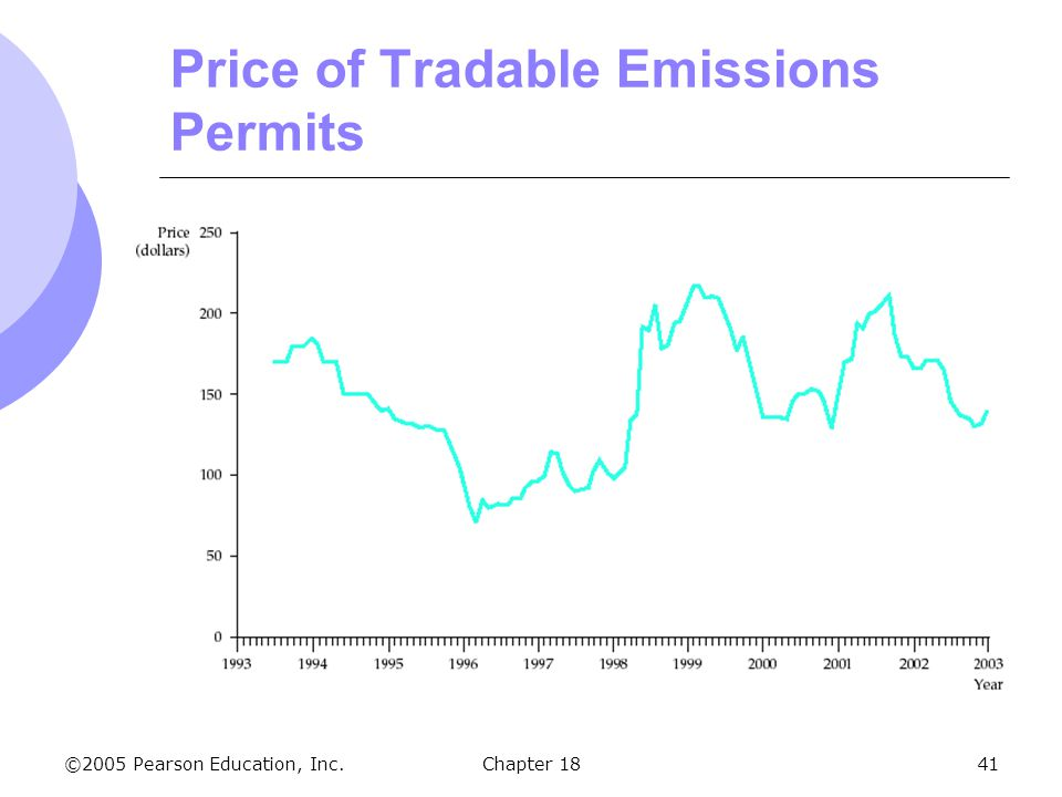 Price of Tradable Emissions Permits