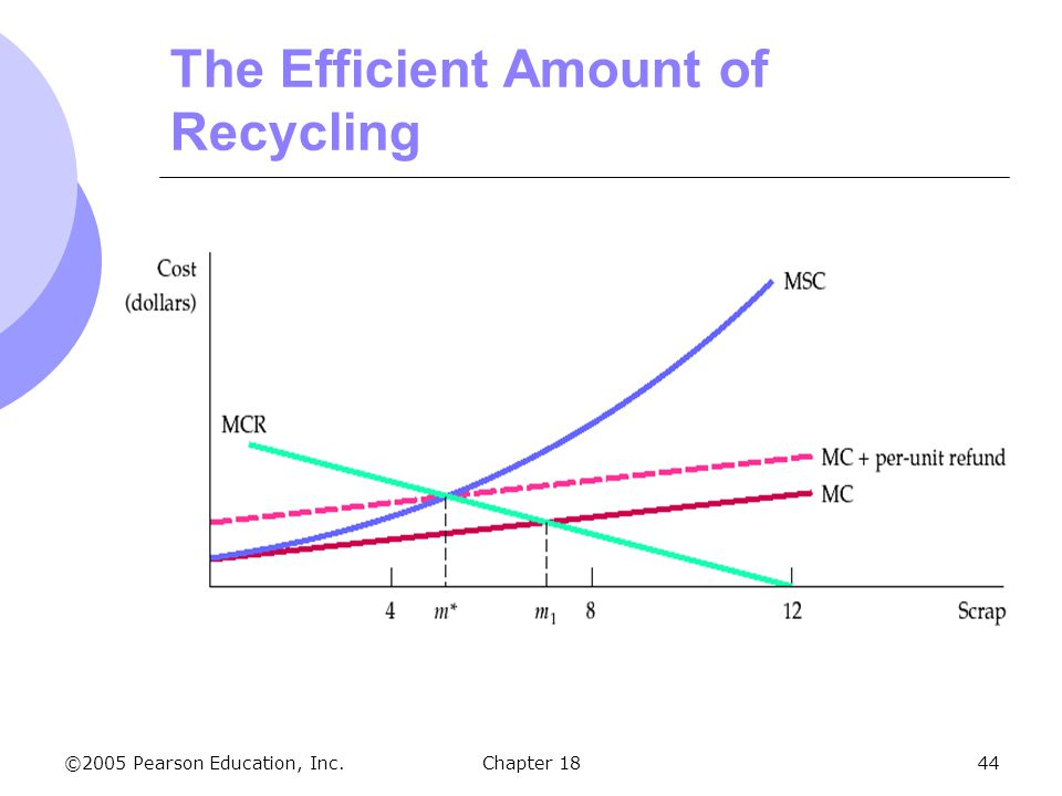 The Efficient Amount of Recycling