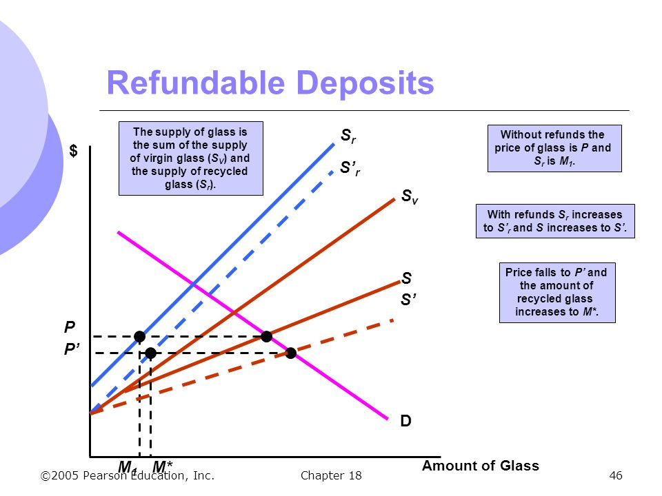 Refundable Deposits Sr $ S'r Sv D S S' P P' M1 M* Amount of Glass