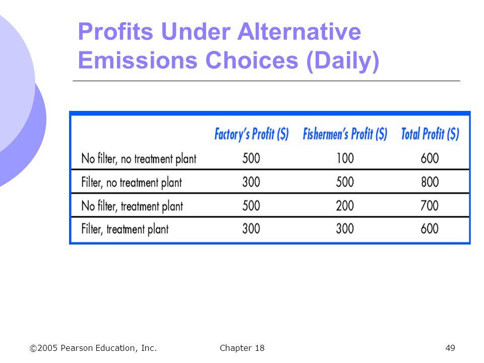 Profits Under Alternative Emissions Choices (Daily)