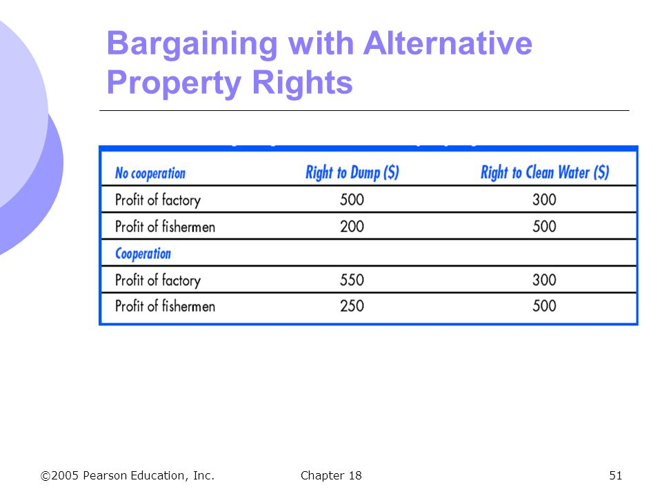 Bargaining with Alternative Property Rights
