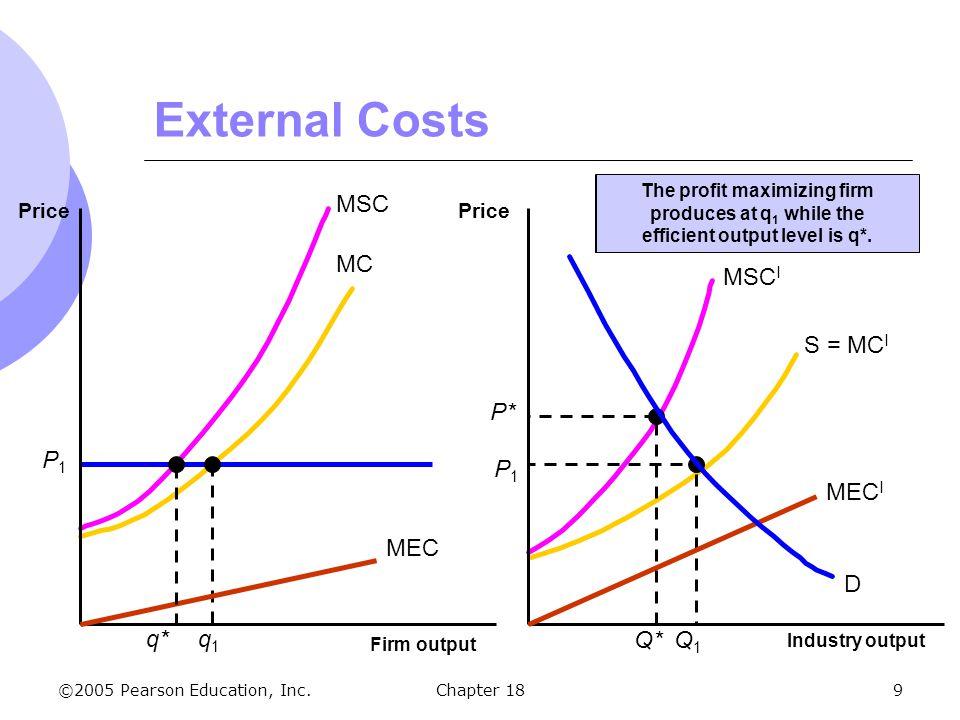 The profit maximizing firm efficient output level is q*.
