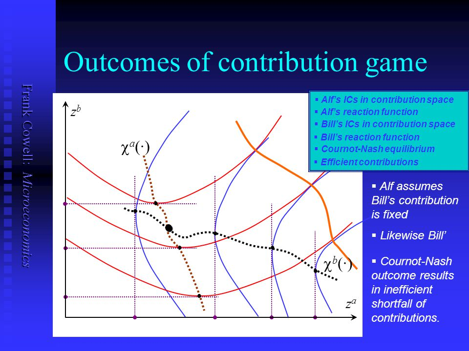 Outcomes of contribution game