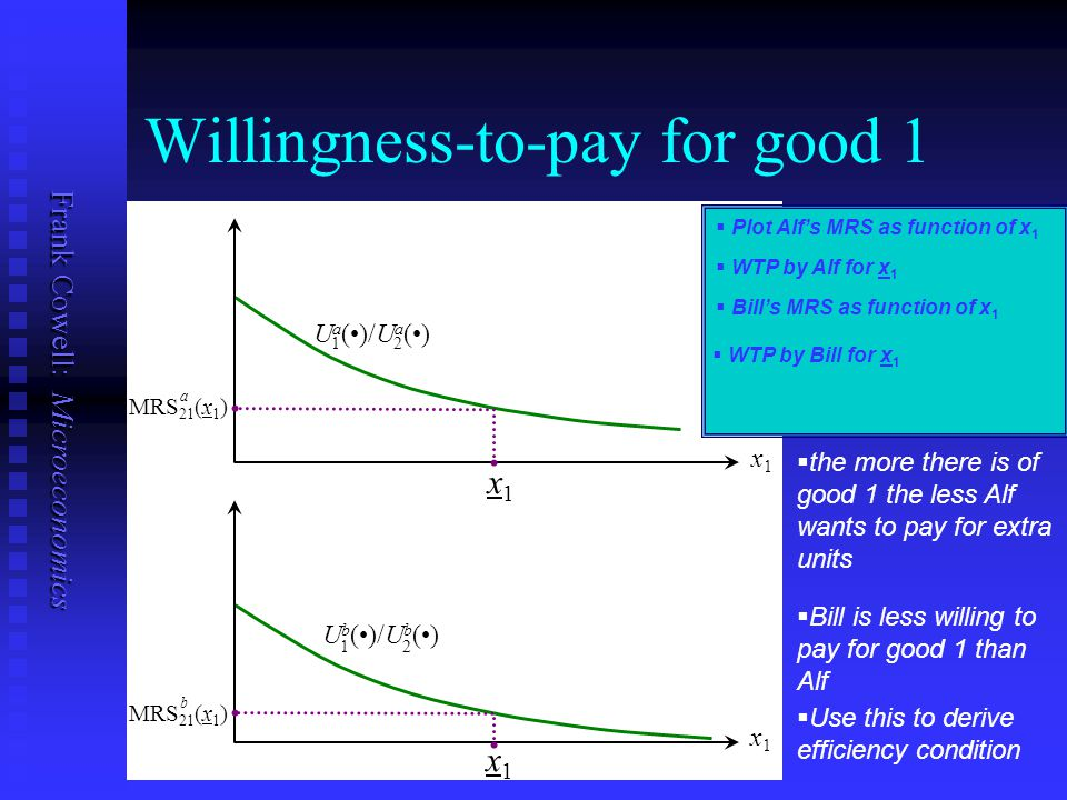 Willingness-to-pay for good 1