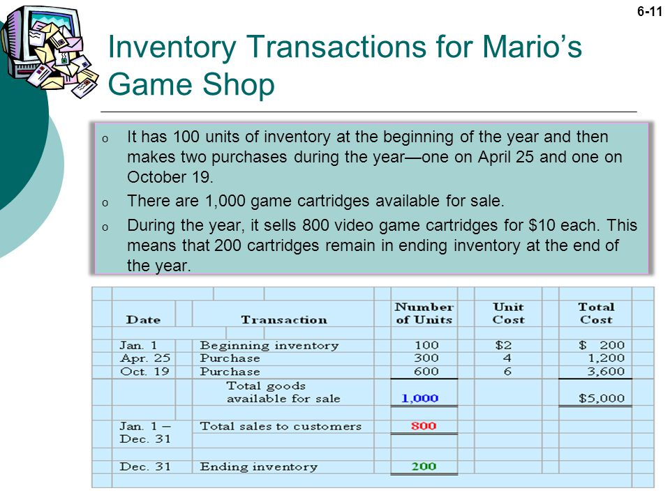 Inventory Transactions for Mario's Game Shop