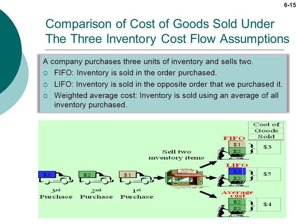 Comparison of Cost of Goods Sold Under The Three Inventory Cost Flow Assumptions