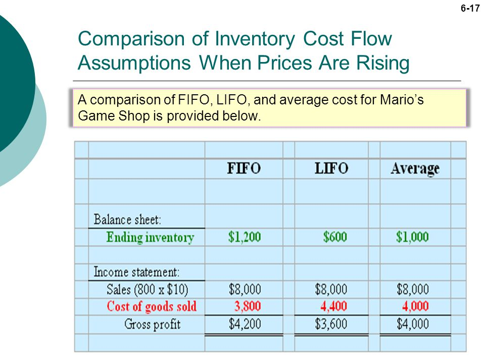 Comparison of Inventory Cost Flow Assumptions When Prices Are Rising