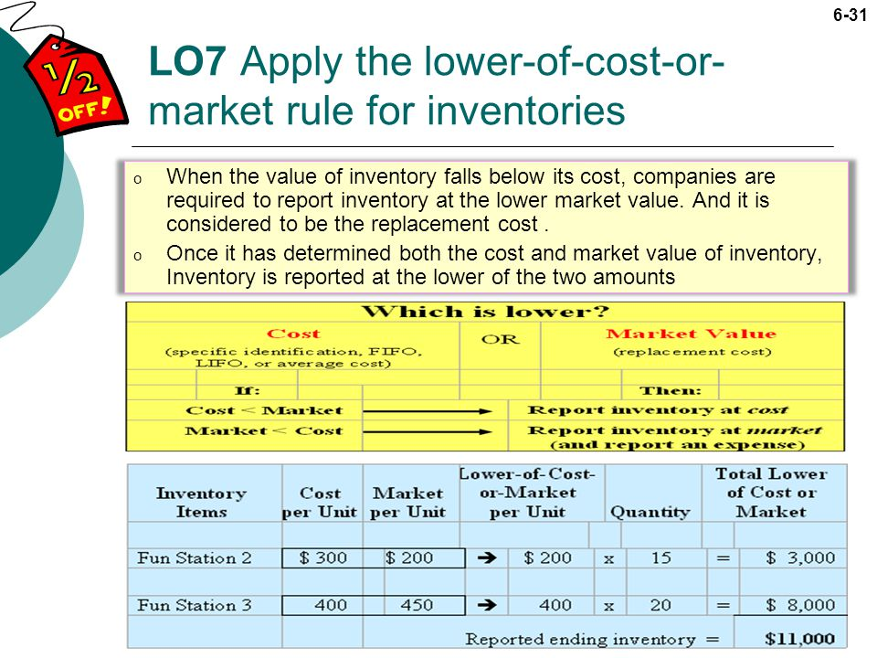 LO7 Apply the lower-of-cost-or-market rule for inventories