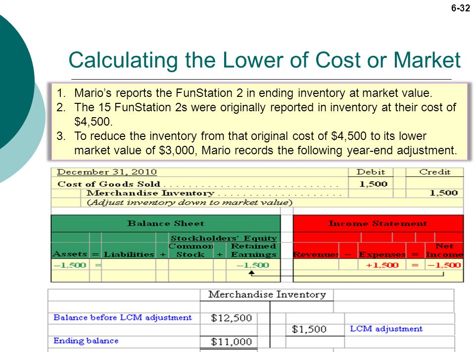 Calculating the Lower of Cost or Market