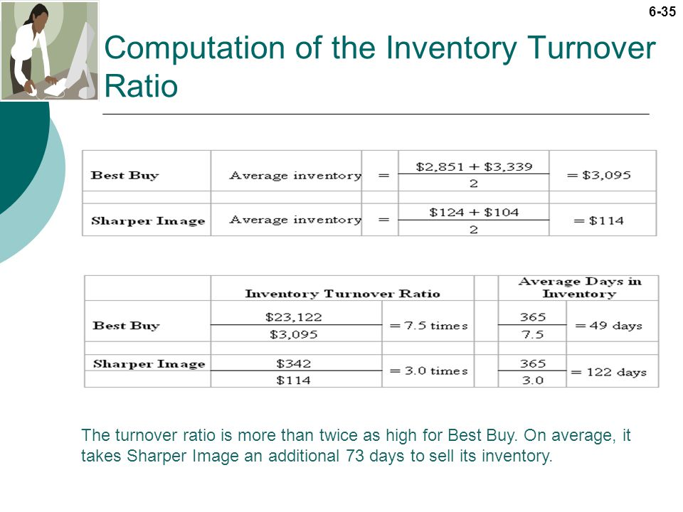 Computation of the Inventory Turnover Ratio