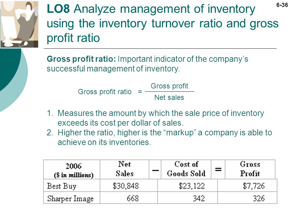 LO8 Analyze management of inventory using the inventory turnover ratio and gross profit ratio