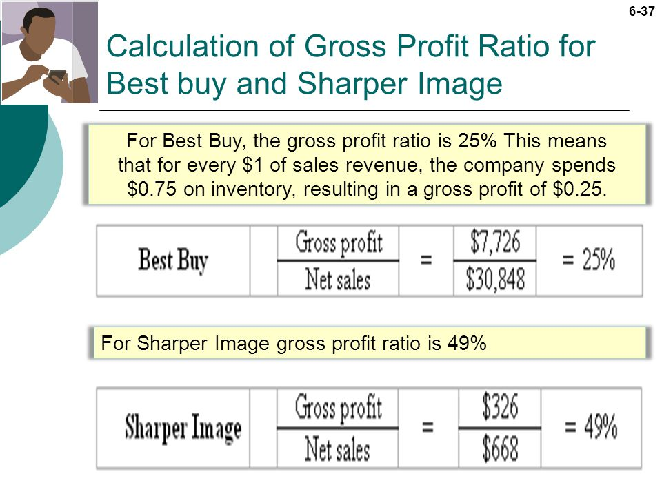 Calculation of Gross Profit Ratio for Best buy and Sharper Image