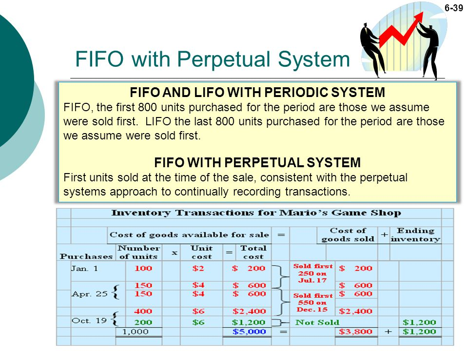 FIFO with Perpetual System