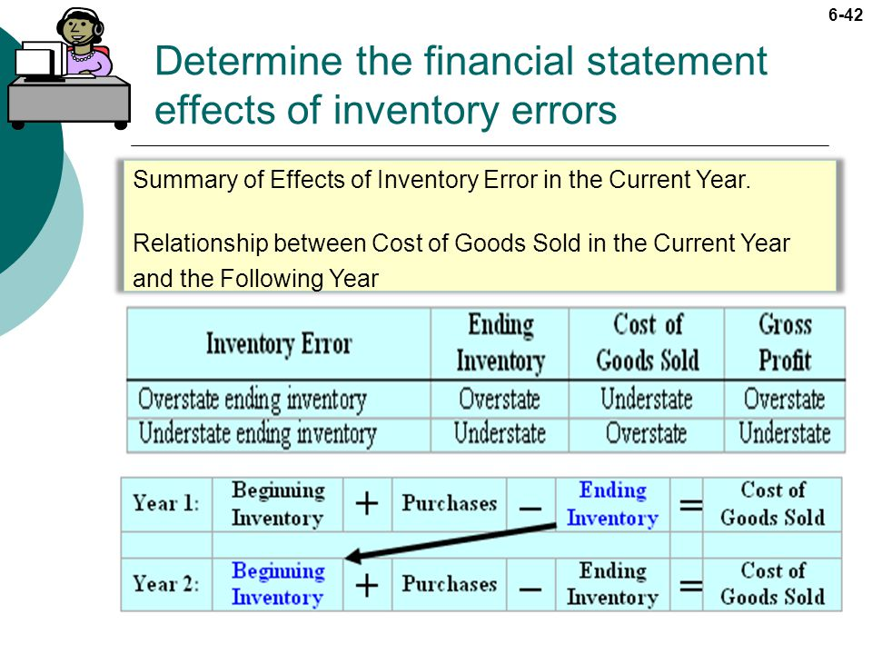 Determine the financial statement effects of inventory errors