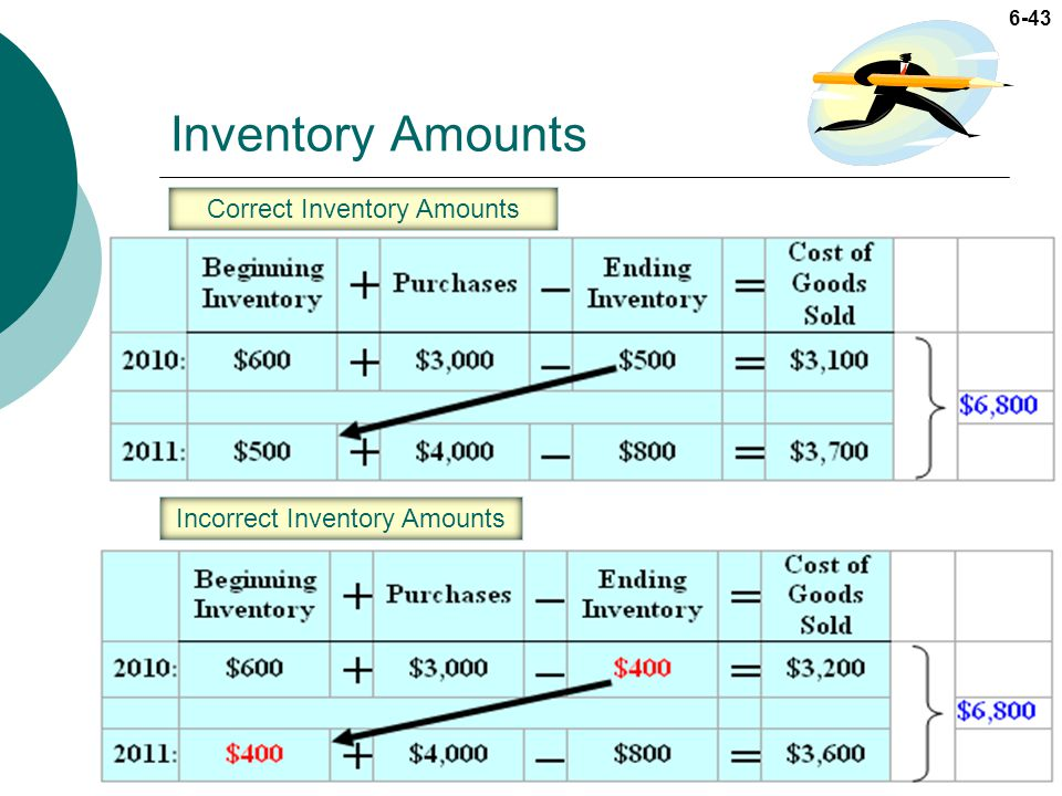 Inventory Amounts Correct Inventory Amounts