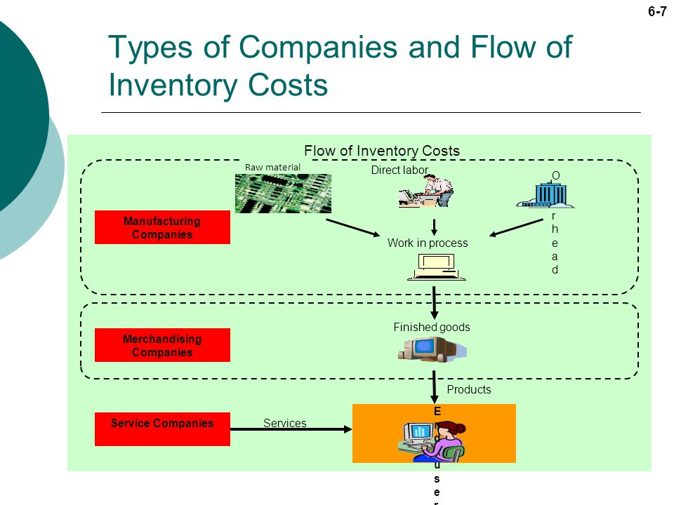 Types of Companies and Flow of Inventory Costs