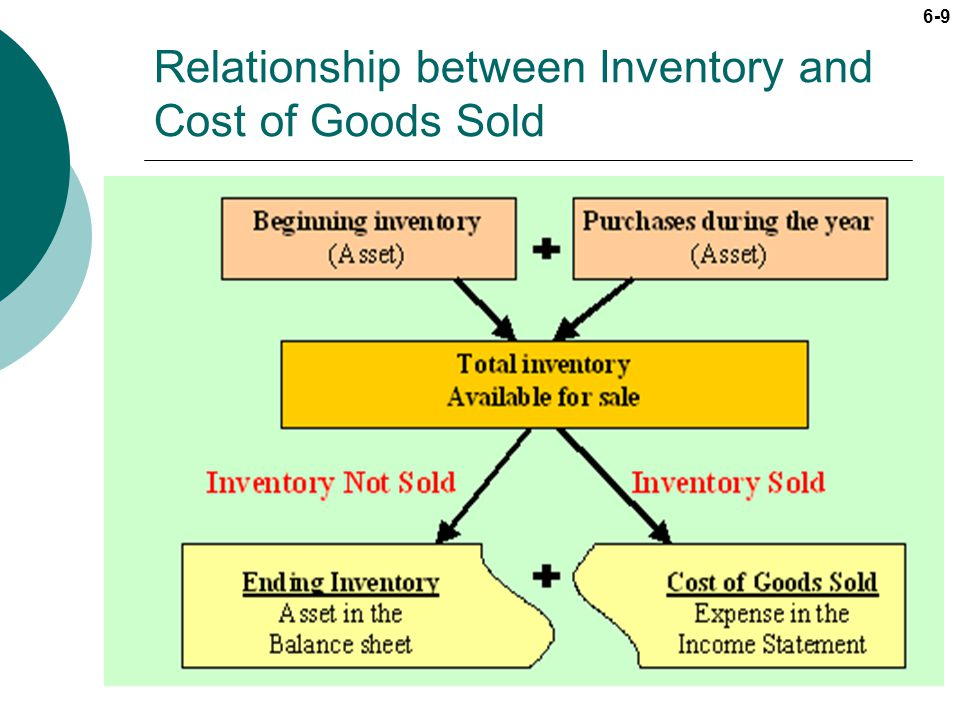 Relationship between Inventory and Cost of Goods Sold