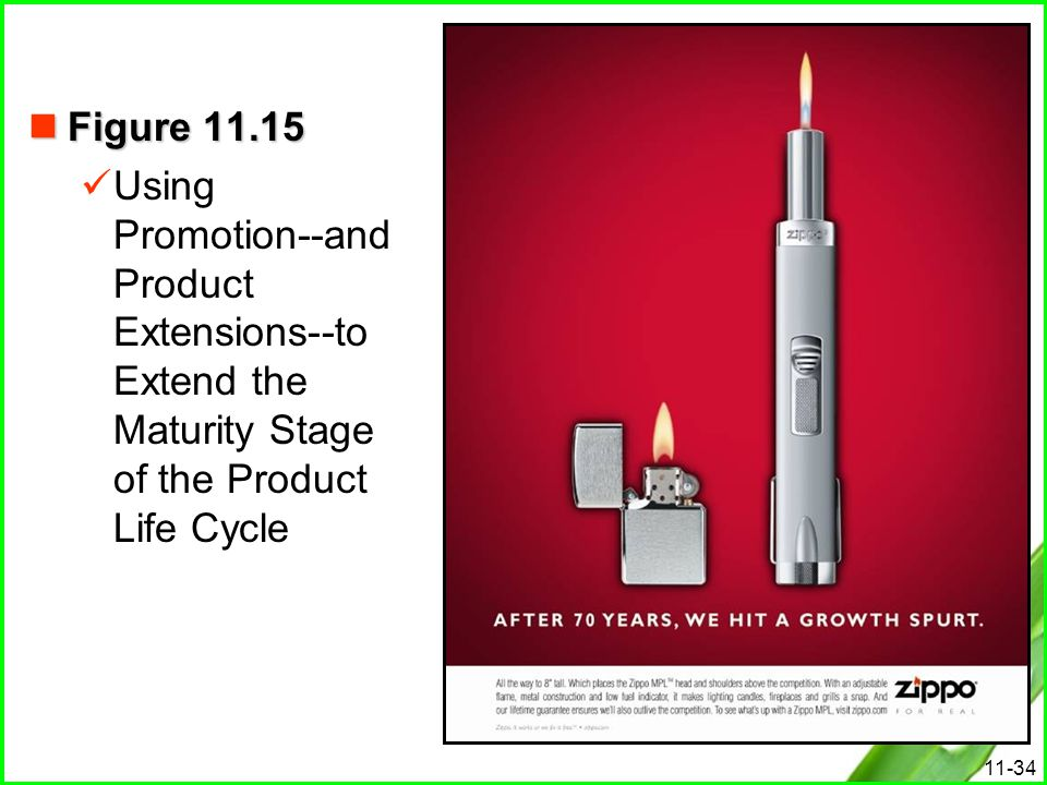 Figure 11.15 Using Promotion--and Product Extensions--to Extend the Maturity Stage of the Product Life Cycle.