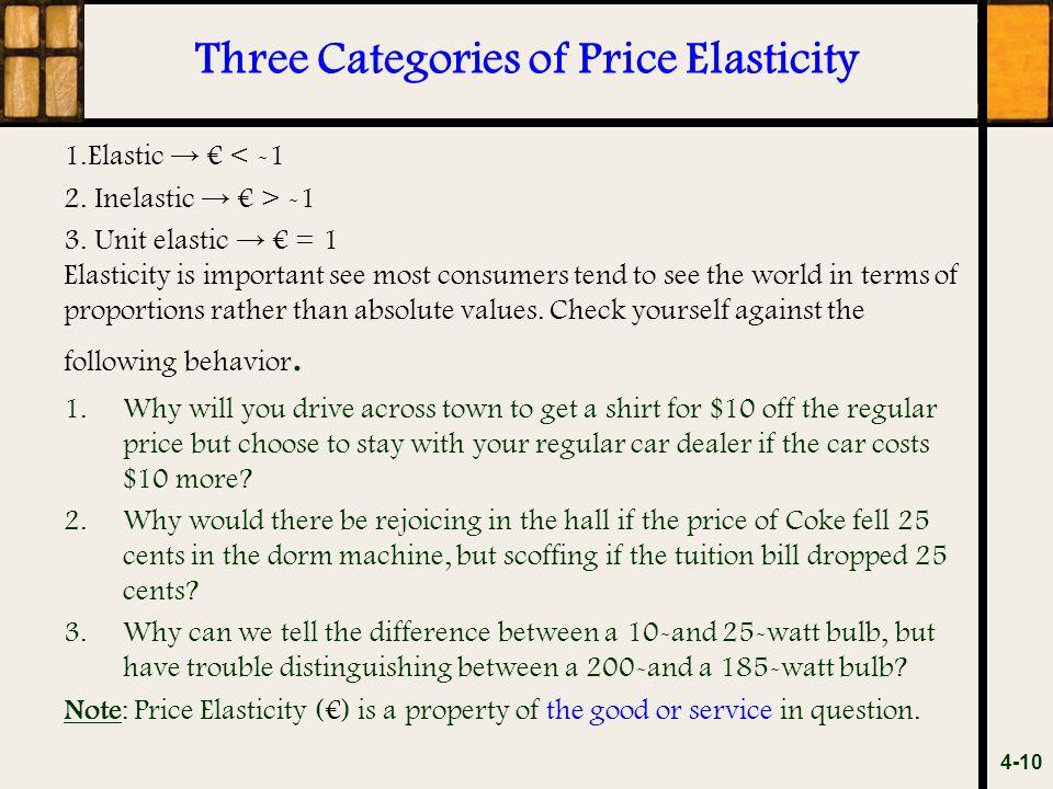 Three Categories of Price Elasticity